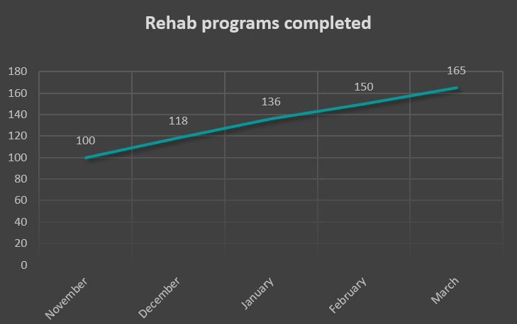 Rehab programs completed with Optimov at the clinical trials